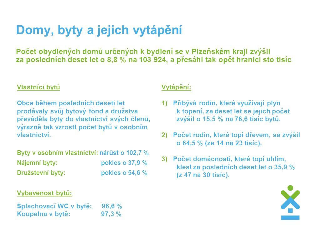 Domy, byty a jejich vytápění Počet obydlených domů určených k bydlení se v Plzeňském kraji zvýšil za posledních deset let o 8,8 % na 103 924, a přesáhl tak opět hranici sto tisíc Vlastníci bytů Obce během posledních deseti let prodávaly svůj bytový fond a družstva převáděla byty do vlastnictví svých členů, výrazně tak vzrostl počet bytů v osobním vlastnictví.