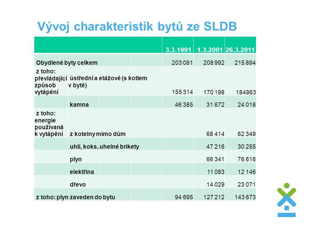 Vývoj charakteristik bytů ze SLDB 3.3.1991 1.3.2001 26.3.2011 Obydlené byty celkem203 081208 992215 894 z toho: převládající způsob vytápění ústřední a etážové (s kotlem v bytě) 155 314170 198184963 kamna46 38531 67224 018 z toho: energie používaná k vytápění z kotelny mimo dům68 41462 349 uhlí, koks, uhelné brikety47 21630 255 plyn66 34176 616 elektřina11 08312 146 dřevo14 02923 071 z toho: plyn zaveden do bytu94 695127 212143 673