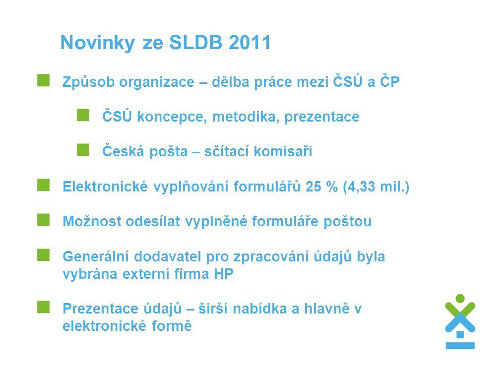Novinky ze SLDB 2011  Způsob organizace – dělba práce mezi ČSÚ a ČP  ČSÚ koncepce, metodika, prezentace  Česká pošta – sčítací komisaři  Elektronické vyplňování formulářů 25 % (4,33 mil.)  Možnost odesílat vyplněné formuláře poštou  Generální dodavatel pro zpracování údajů byla vybrána externí firma HP  Prezentace údajů – širší nabídka a hlavně v elektronické formě