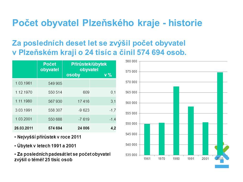 Počet obyvatel Plzeňského kraje - historie Za posledních deset let se zvýšil počet obyvatel v Plzeňském kraji o 24 tisíc a činil 574 694 osob. Počet o