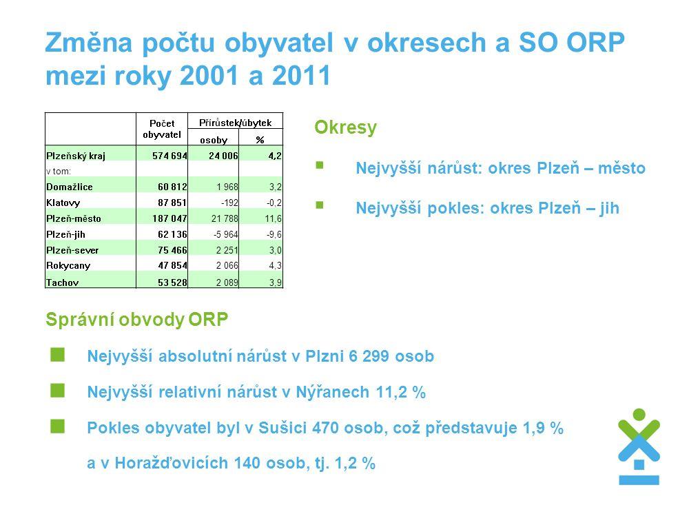Změna počtu obyvatel v okresech a SO ORP mezi roky 2001 a 2011 Správní obvody ORP  Nejvyšší absolutní nárůst v Plzni 6 299 osob  Nejvyšší relativní nárůst v Nýřanech 11,2 %  Pokles obyvatel byl v Sušici 470 osob, což představuje 1,9 % a v Horažďovicích 140 osob, tj.