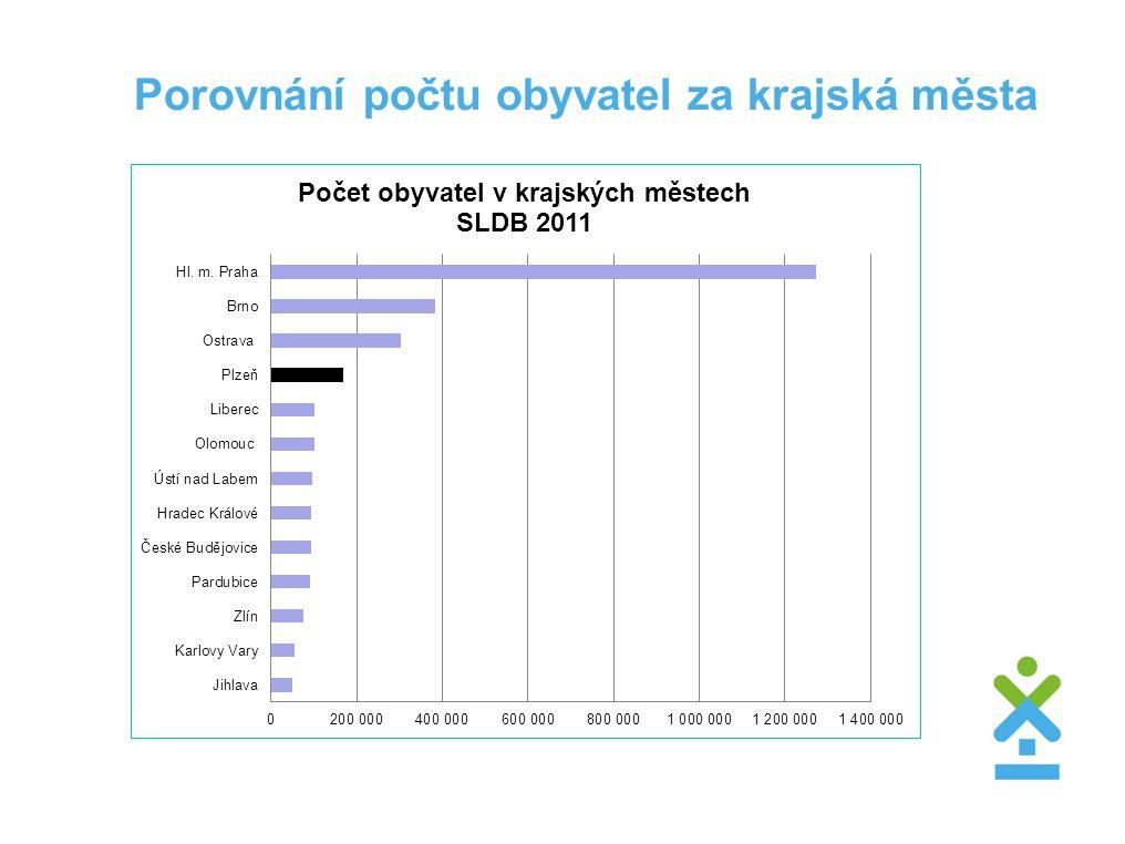 Porovnání počtu obyvatel za krajská města