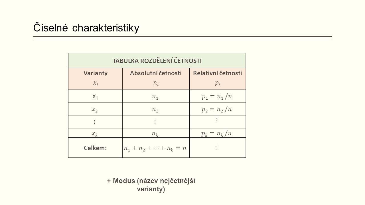 Číselné charakteristiky + Modus (název nejčetnější varianty) TABULKA ROZDĚLENÍ ČETNOSTI x1x1 Celkem: