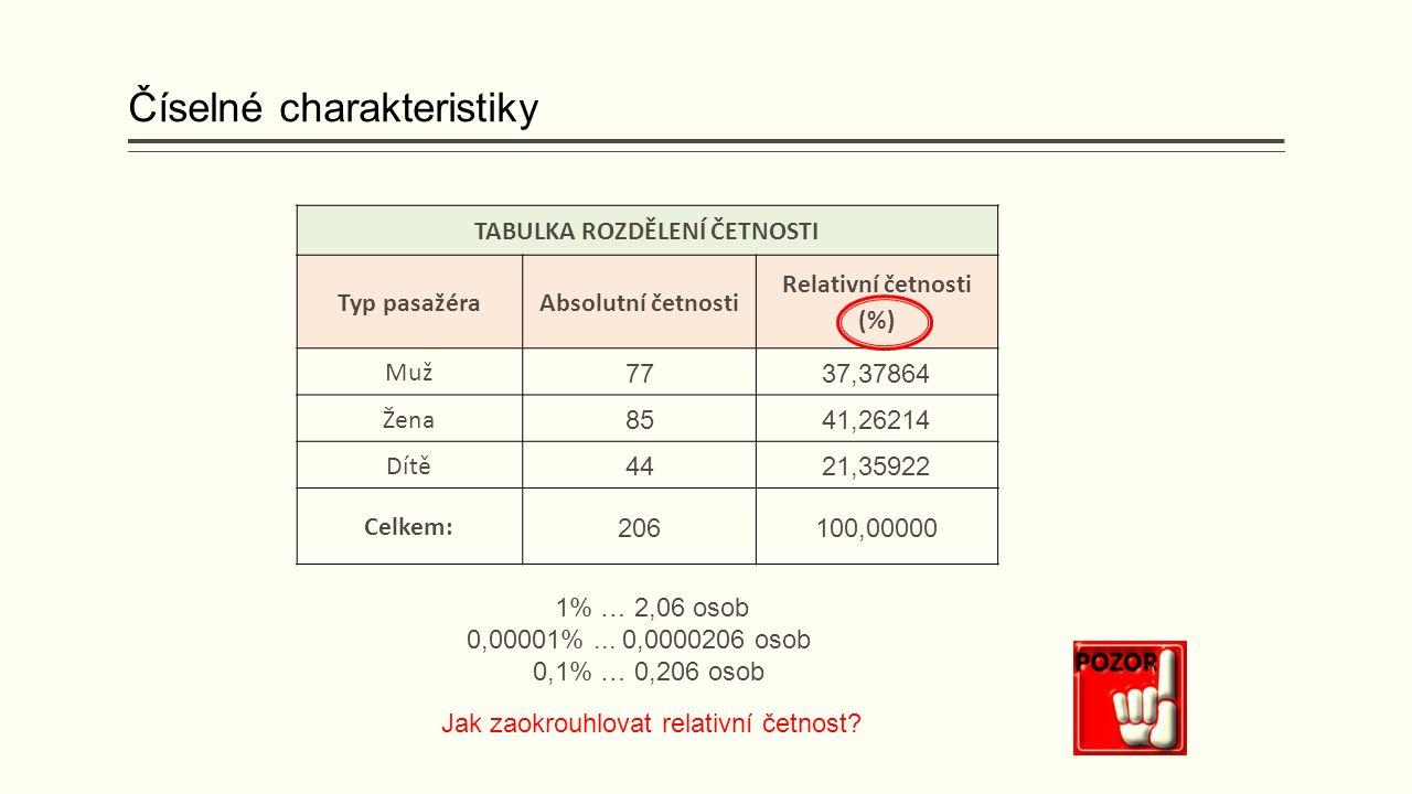Číselné charakteristiky TABULKA ROZDĚLENÍ ČETNOSTI Typ pasažéraAbsolutní četnosti Relativní četnosti (%) Muž 7737,37864 Žena 8541,26214 Dítě 4421,35922 Celkem: 206100,00000 1% … 2,06 osob 0,00001%...