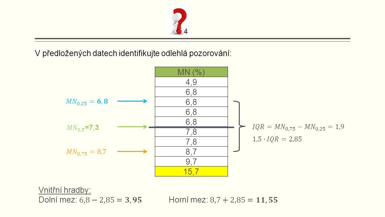MN (%) 4,9 6,8 7,8 8,7 9,7 15,7 V předložených datech identifikujte odlehlá pozorování: 4