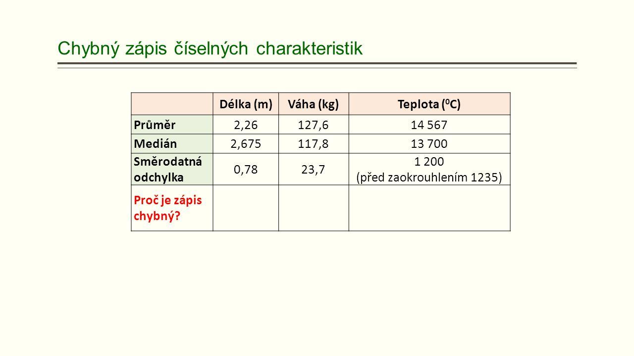 Chybný zápis číselných charakteristik Délka (m)Váha (kg)Teplota ( 0 C) Průměr2,26127,614 567 Medián2,675117,813 700 Směrodatná odchylka 0,7823,7 1 200 (před zaokrouhlením 1235) Proč je zápis chybný?