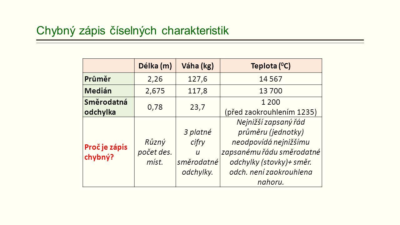 Chybný zápis číselných charakteristik Délka (m)Váha (kg)Teplota ( 0 C) Průměr2,26127,614 567 Medián2,675117,813 700 Směrodatná odchylka 0,7823,7 1 200 (před zaokrouhlením 1235) Proč je zápis chybný.