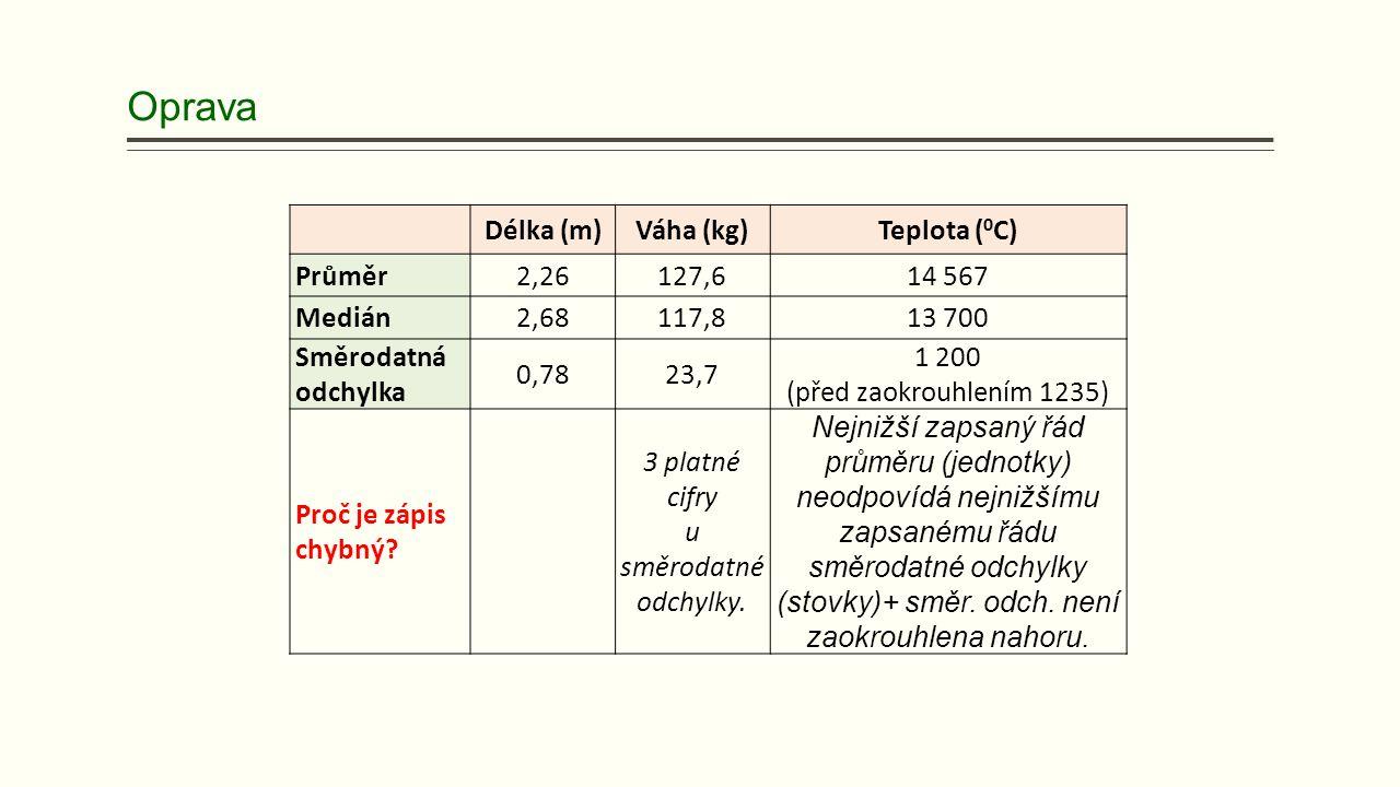 Oprava Délka (m)Váha (kg)Teplota ( 0 C) Průměr2,26127,614 567 Medián2,68117,813 700 Směrodatná odchylka 0,7823,7 1 200 (před zaokrouhlením 1235) Proč je zápis chybný.