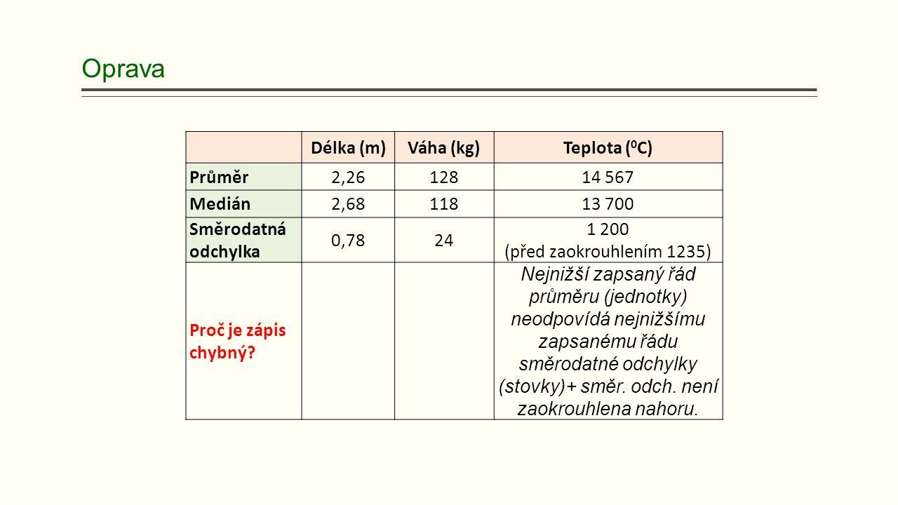 Oprava Délka (m)Váha (kg)Teplota ( 0 C) Průměr2,2612814 567 Medián2,6811813 700 Směrodatná odchylka 0,7824 1 200 (před zaokrouhlením 1235) Proč je zápis chybný.