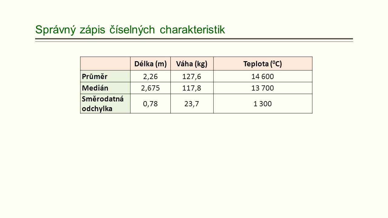 Správný zápis číselných charakteristik Délka (m)Váha (kg)Teplota ( 0 C) Průměr2,26127,614 600 Medián2,675117,813 700 Směrodatná odchylka 0,7823,71 300