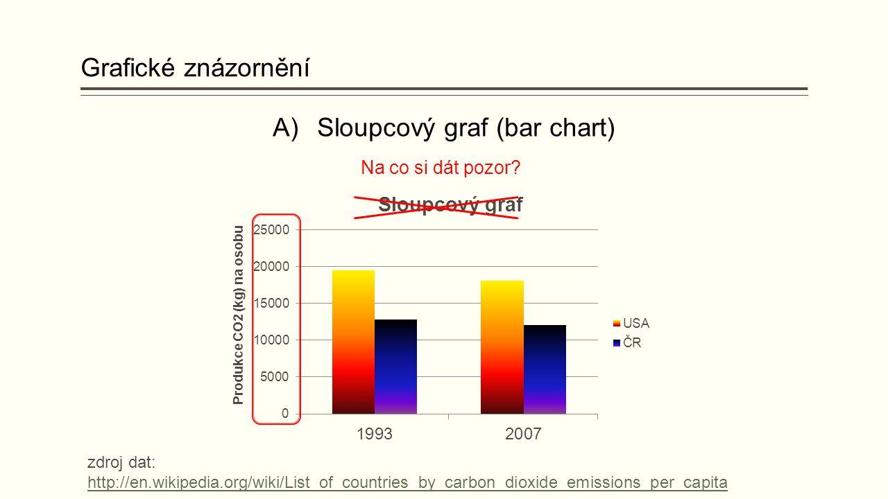 A)Sloupcový graf (bar chart) Grafické znázornění Na co si dát pozor.