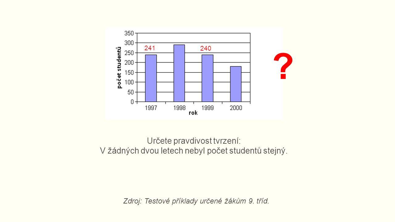 Určete pravdivost tvrzení: V žádných dvou letech nebyl počet studentů stejný.