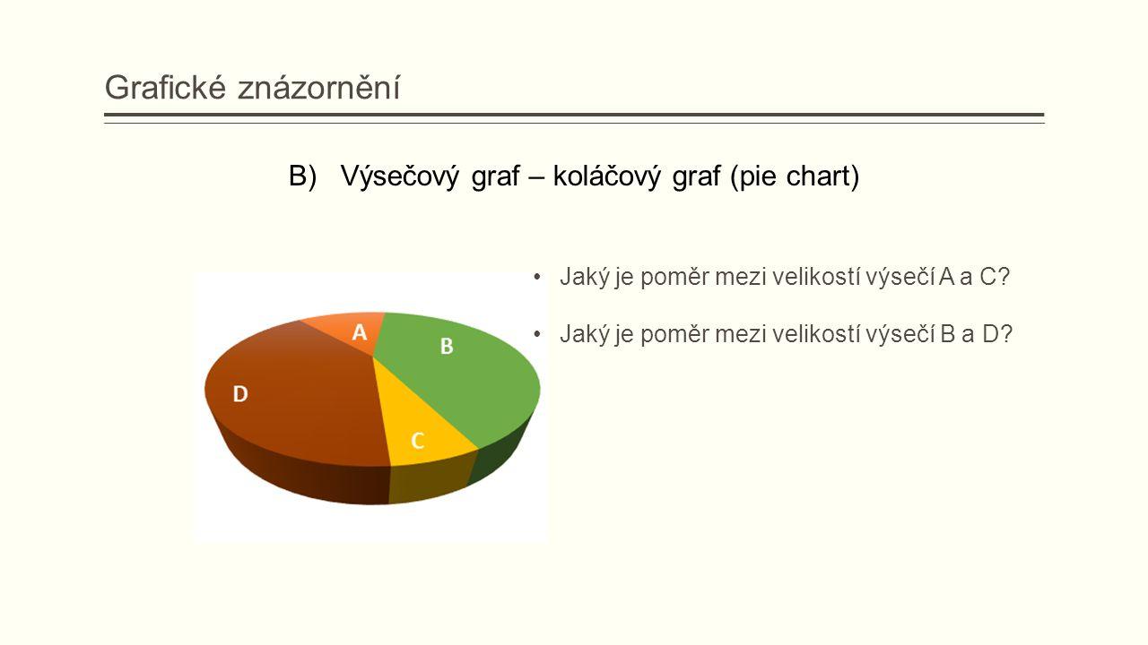 B) Výsečový graf – koláčový graf (pie chart) Jaký je poměr mezi velikostí výsečí A a C.