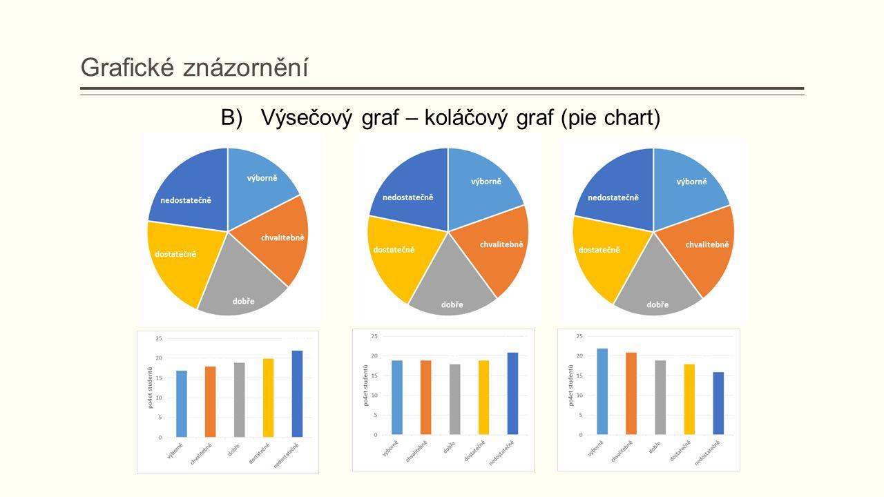 B) Výsečový graf – koláčový graf (pie chart) Grafické znázornění