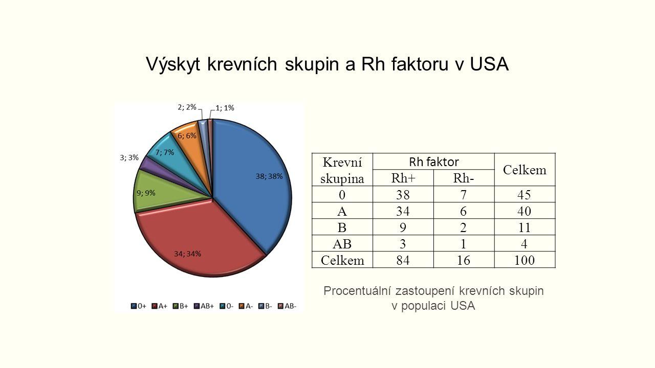 Krevní skupina Rh faktor Celkem Rh+Rh- 038745 A34640 B9211 AB314 Celkem8416100 Výskyt krevních skupin a Rh faktoru v USA Procentuální zastoupení krevních skupin v populaci USA