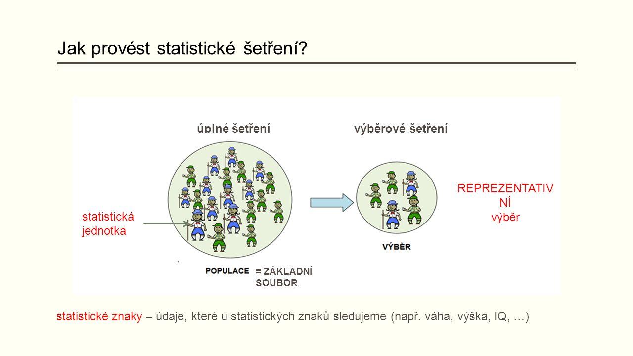 Jak provést statistické šetření.