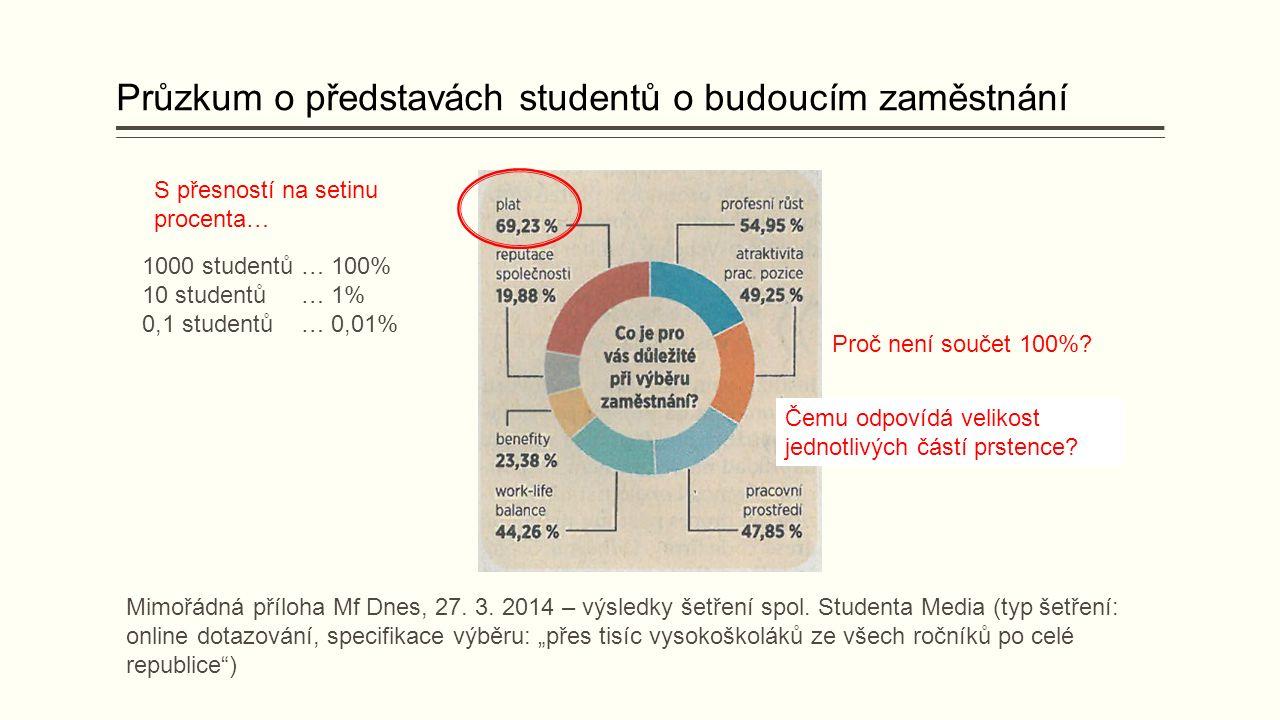 Průzkum o představách studentů o budoucím zaměstnání Mimořádná příloha Mf Dnes, 27.