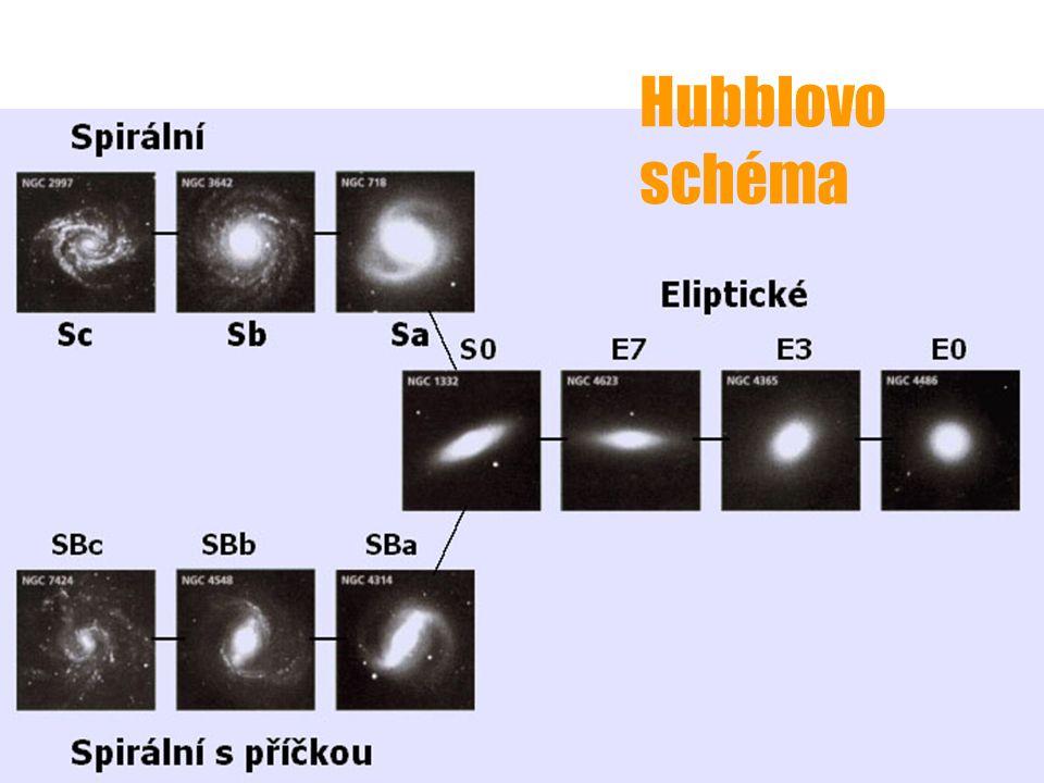 Současné rozdělení galaxií   sférické – eliptické u u diskové – zahrnují spirální, spirální s příčkou a nepravidelné galaxie mnohé obsahují uvnitř disk či jeho části obklopeny často jemným diskem obsahují často v centru sférickou vypuklinu (bulge) ALE: