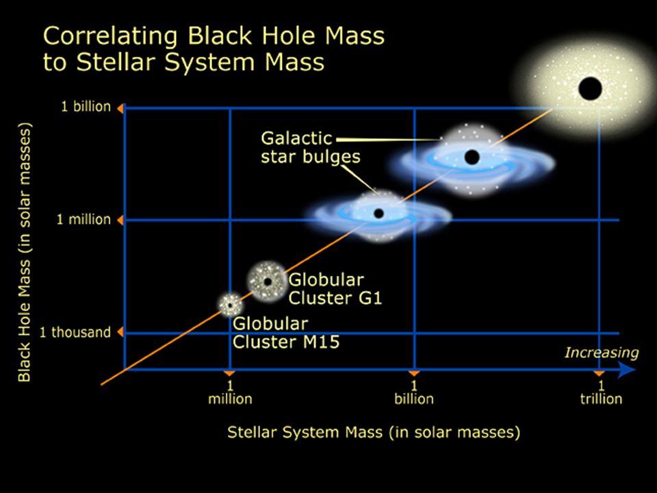 Supermasivní černé díry 0,2–0,6 % hmotnosti výdutě