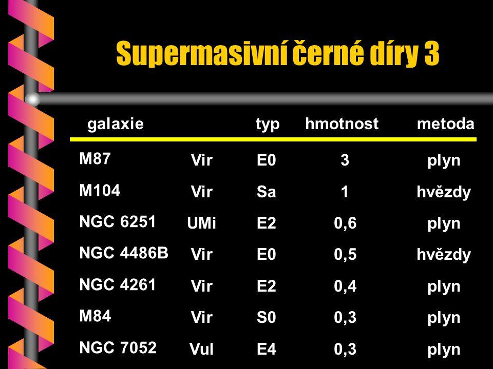 M87 M104 NGC 6251 NGC 4486B NGC 4261 M84 NGC 7052 Vir UMi Vir Vul galaxietyphmotnost metoda Supermasivní černé díry 3 plyn hvězdy plyn hvězdy plyn 3 1 0,6 0,5 0,4 0,3 E0 Sa E2 E0 E2 S0 E4