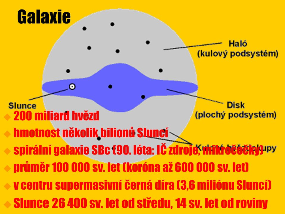 Galaxie u u 200 miliard hvězd u u hmotnost několik bilionů Sluncí u u spirální galaxie SBc (90.