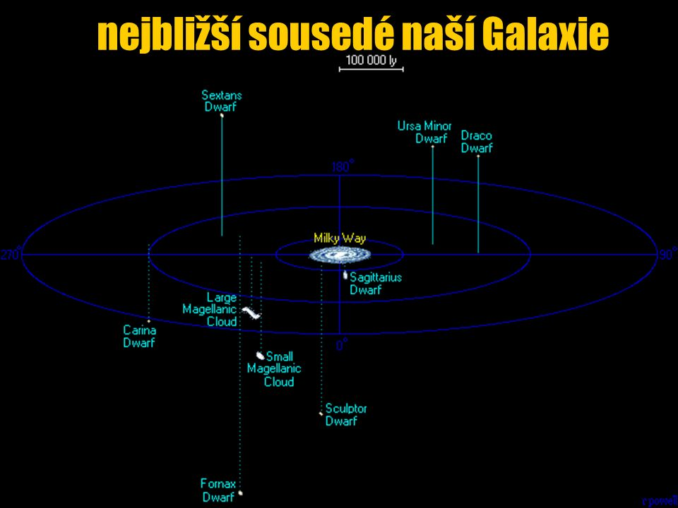 nejbližší sousedé naší Galaxie