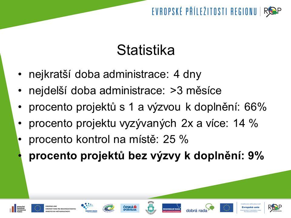 Statistika nejkratší doba administrace: 4 dny nejdelší doba administrace: >3 měsíce procento projektů s 1 a výzvou k doplnění: 66% procento projektu vyzývaných 2x a více: 14 % procento kontrol na místě: 25 % procento projektů bez výzvy k doplnění: 9%