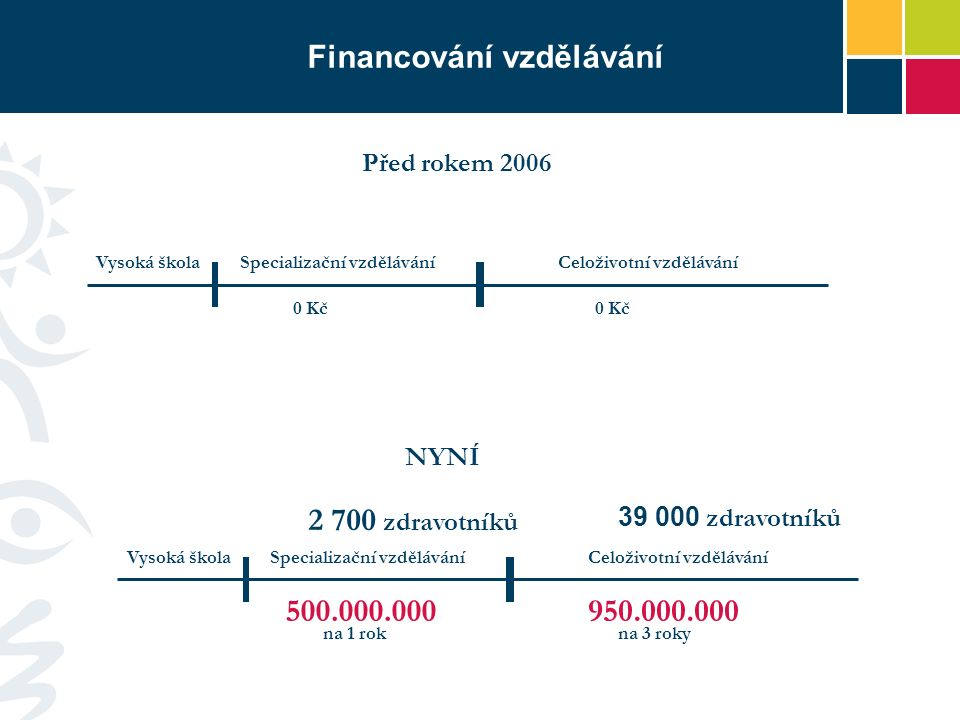 Financování vzdělávání Vysoká škola 500.000.000 Specializační vzděláváníCeloživotní vzdělávání 950.000.000 Vysoká škola 0 Kč Specializační vzděláváníC