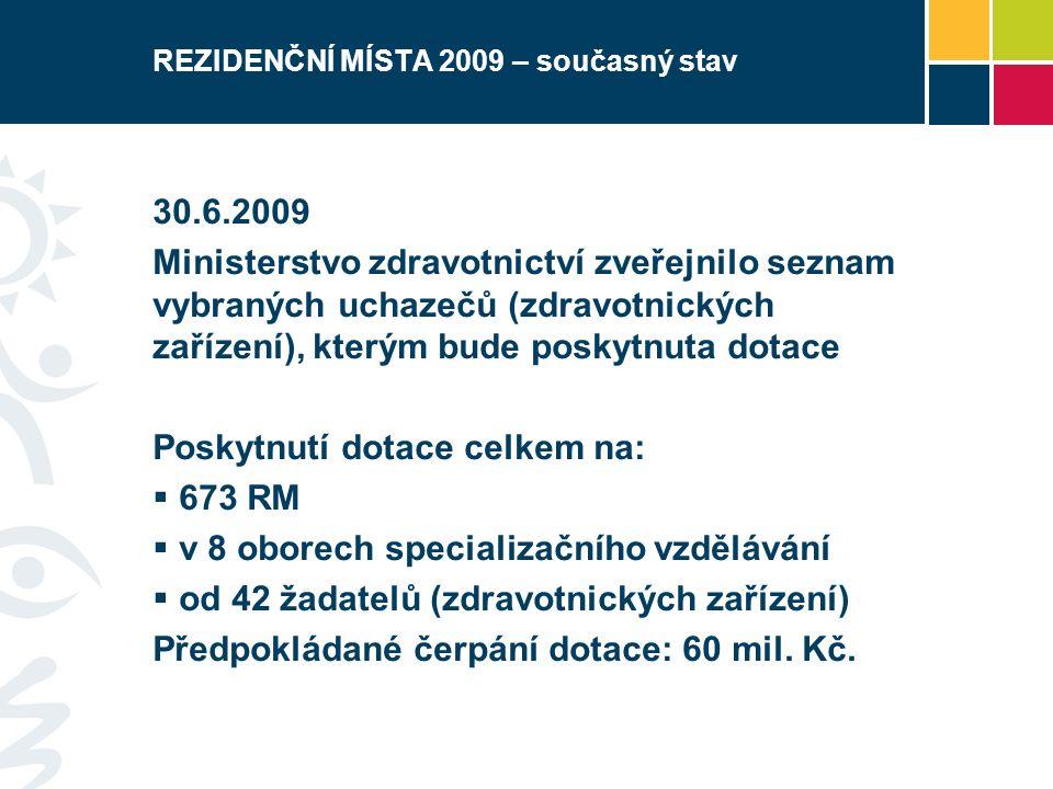 REZIDENČNÍ MÍSTA 2009 – současný stav 30.6.2009 Ministerstvo zdravotnictví zveřejnilo seznam vybraných uchazečů (zdravotnických zařízení), kterým bude poskytnuta dotace Poskytnutí dotace celkem na:  673 RM  v 8 oborech specializačního vzdělávání  od 42 žadatelů (zdravotnických zařízení) Předpokládané čerpání dotace: 60 mil.
