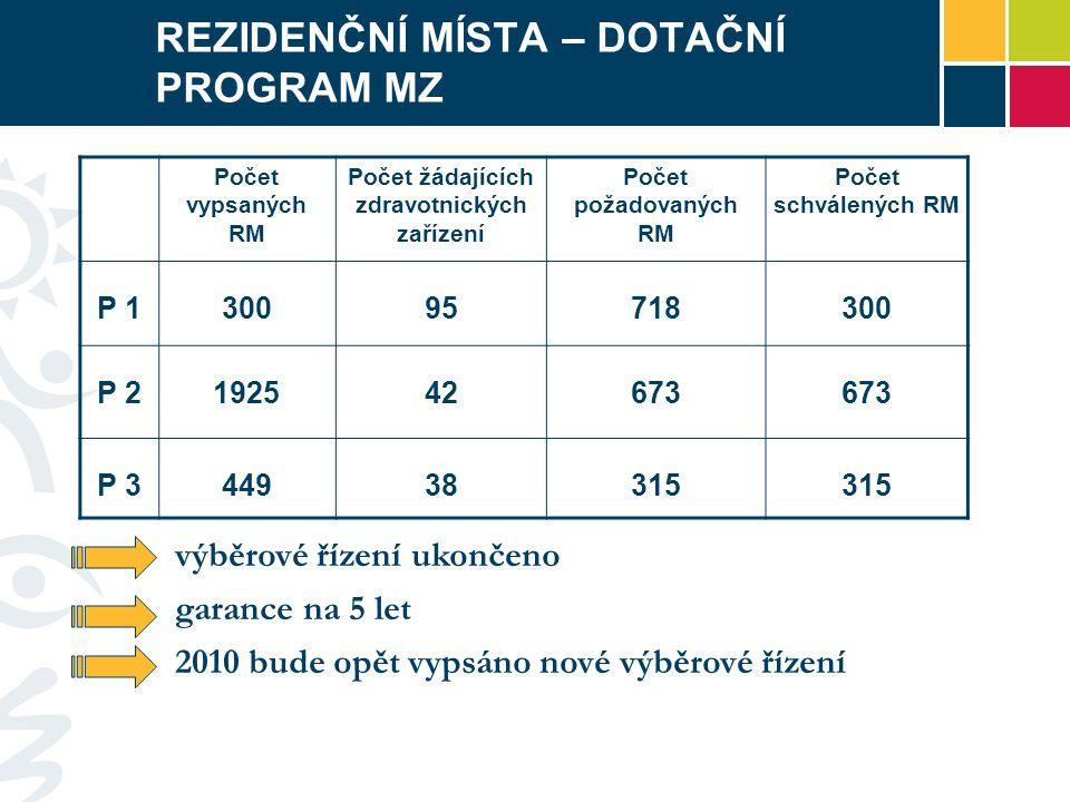 REZIDENČNÍ MÍSTA – DOTAČNÍ PROGRAM MZ Počet vypsaných RM Počet žádajících zdravotnických zařízení Počet požadovaných RM Počet schválených RM P 1300957
