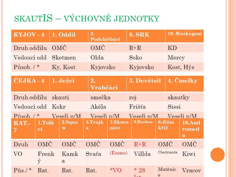 SKAUT IS – VÝCHOVNÉ JEDNOTKY KYJOV - 41. Oddíl 2.
