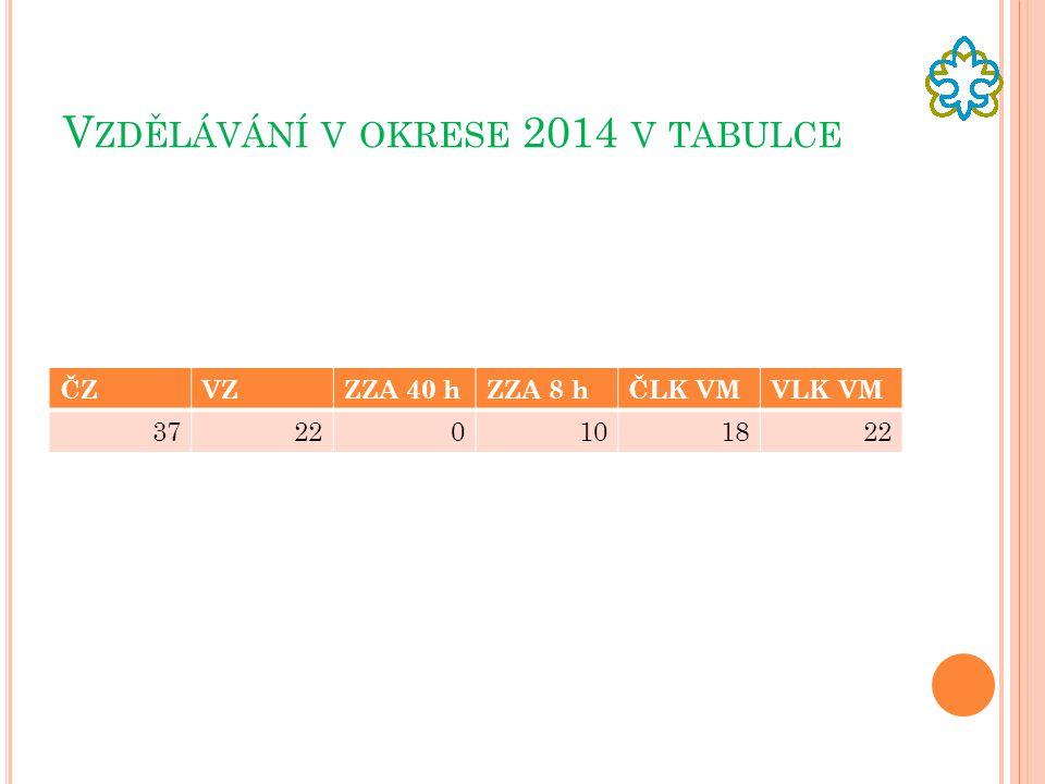 V ZDĚLÁVÁNÍ V OKRESE 2014 V TABULCE ČZVZZZA 40 hZZA 8 hČLK VMVLK VM 37220101822