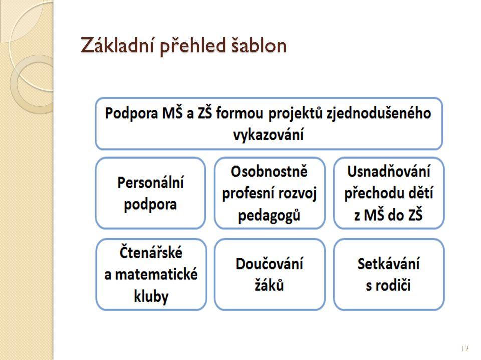Základní přehled šablon 12