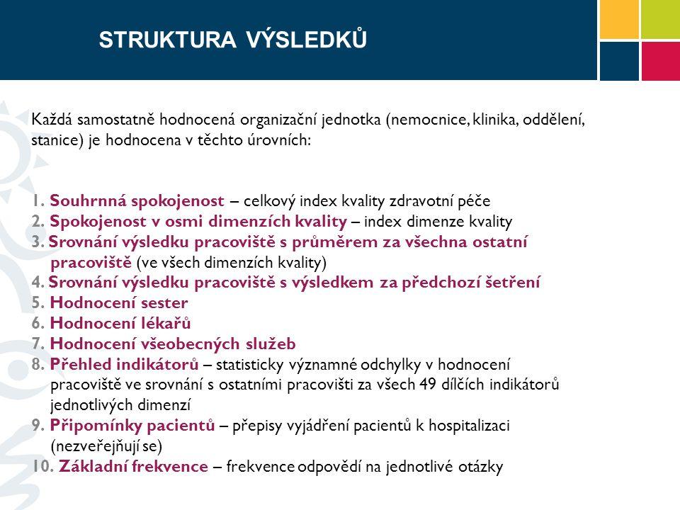 STRUKTURA VÝSLEDKŮ Každá samostatně hodnocená organizační jednotka (nemocnice, klinika, oddělení, stanice) je hodnocena v těchto úrovních: 1.