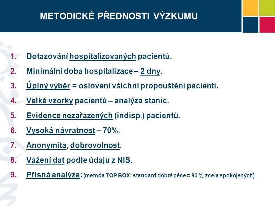 METODICKÉ PŘEDNOSTI VÝZKUMU  Dotazování hospitalizovaných pacientů.