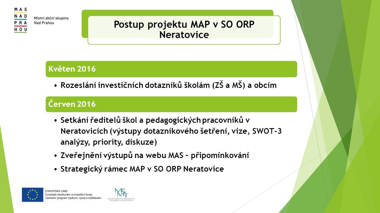 Květen 2016 Rozeslání investičních dotazníků školám (ZŠ a MŠ) a obcím Červen 2016 Setkání ředitelů škol a pedagogických pracovníků v Neratovicích (výstupy dotazníkového šetření, vize, SWOT-3 analýzy, priority, diskuze) Zveřejnění výstupů na webu MAS – připomínkování Strategický rámec MAP v SO ORP Neratovice Postup projektu MAP v SO ORP Neratovice