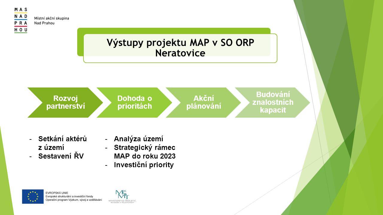 Výstupy projektu MAP v SO ORP Neratovice Rozvoj partnerství Dohoda o prioritách Akční plánování Budování znalostních kapacit -Setkání aktérů z území -Sestavení ŘV -Analýza území -Strategický rámec MAP do roku 2023 -Investiční priority