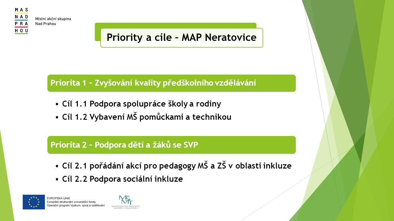 Priorita 1 – Zvyšování kvality předškolního vzdělávání Cíl 1.1 Podpora spolupráce školy a rodiny Cíl 1.2 Vybavení MŠ pomůckami a technikou Priorita 2 – Podpora dětí a žáků se SVP Cíl 2.1 pořádání akcí pro pedagogy MŠ a ZŠ v oblasti inkluze Cíl 2.2 Podpora sociální inkluze Priority a cíle – MAP Neratovice