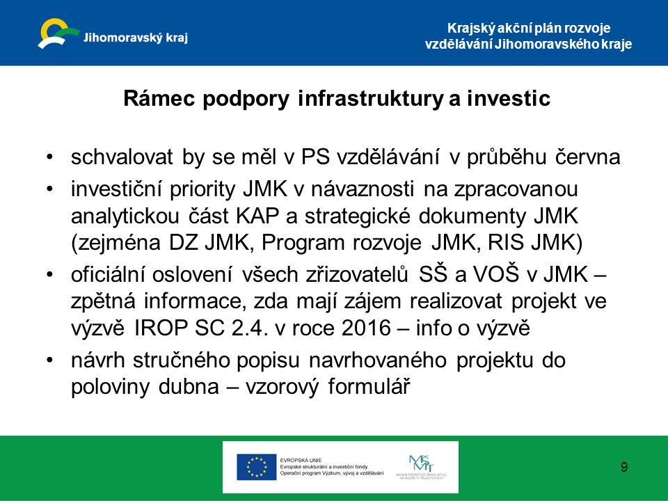 Krajský akční plán rozvoje vzdělávání Jihomoravského kraje Rámec podpory infrastruktury a investic schvalovat by se měl v PS vzdělávání v průběhu června investiční priority JMK v návaznosti na zpracovanou analytickou část KAP a strategické dokumenty JMK (zejména DZ JMK, Program rozvoje JMK, RIS JMK) oficiální oslovení všech zřizovatelů SŠ a VOŠ v JMK – zpětná informace, zda mají zájem realizovat projekt ve výzvě IROP SC 2.4.