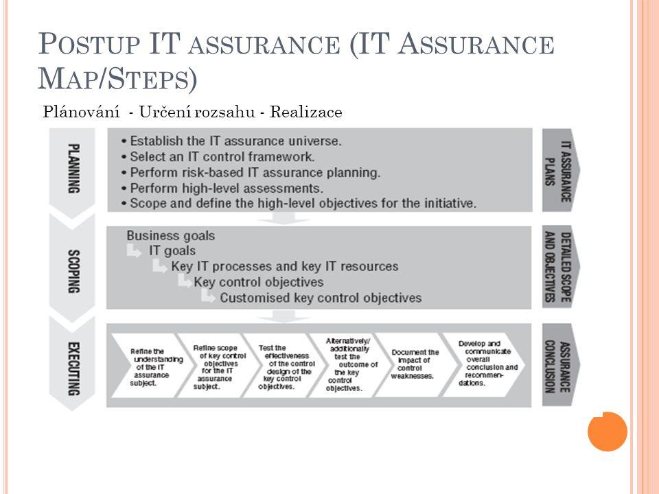 P OSTUP IT ASSURANCE (IT A SSURANCE M AP /S TEPS ) Plánování - Určení rozsahu - Realizace