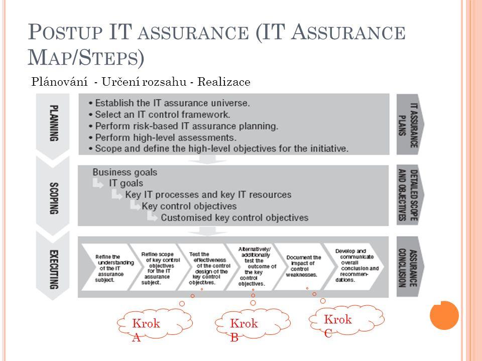 P OSTUP IT ASSURANCE (IT A SSURANCE M AP /S TEPS ) Plánování - Určení rozsahu - Realizace Krok A Krok B Krok C