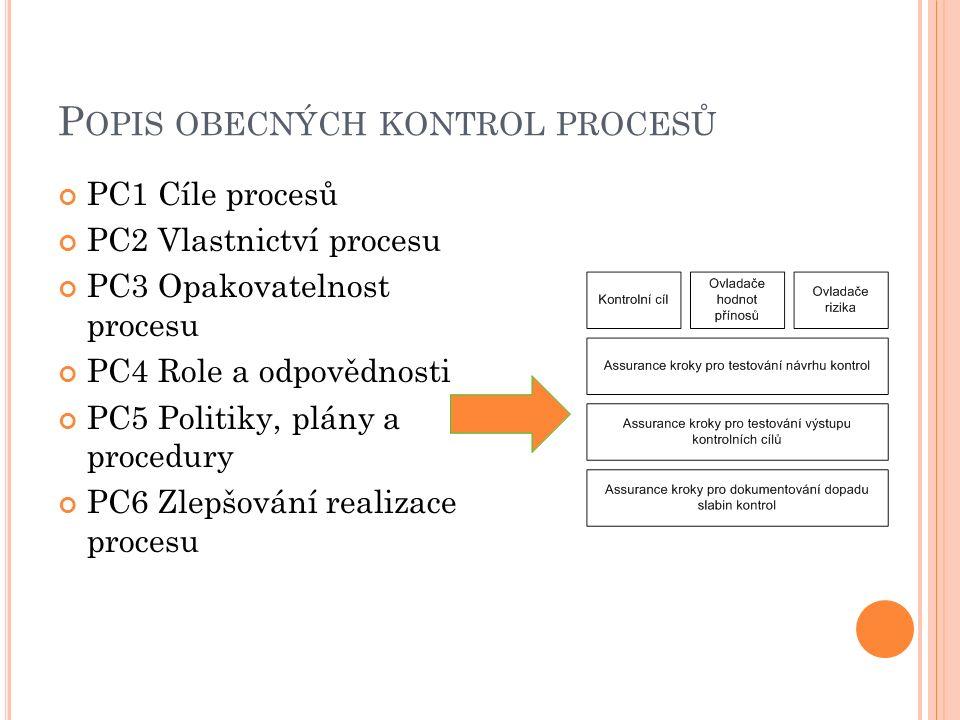 P OPIS OBECNÝCH KONTROL PROCESŮ PC1 Cíle procesů PC2 Vlastnictví procesu PC3 Opakovatelnost procesu PC4 Role a odpovědnosti PC5 Politiky, plány a procedury PC6 Zlepšování realizace procesu