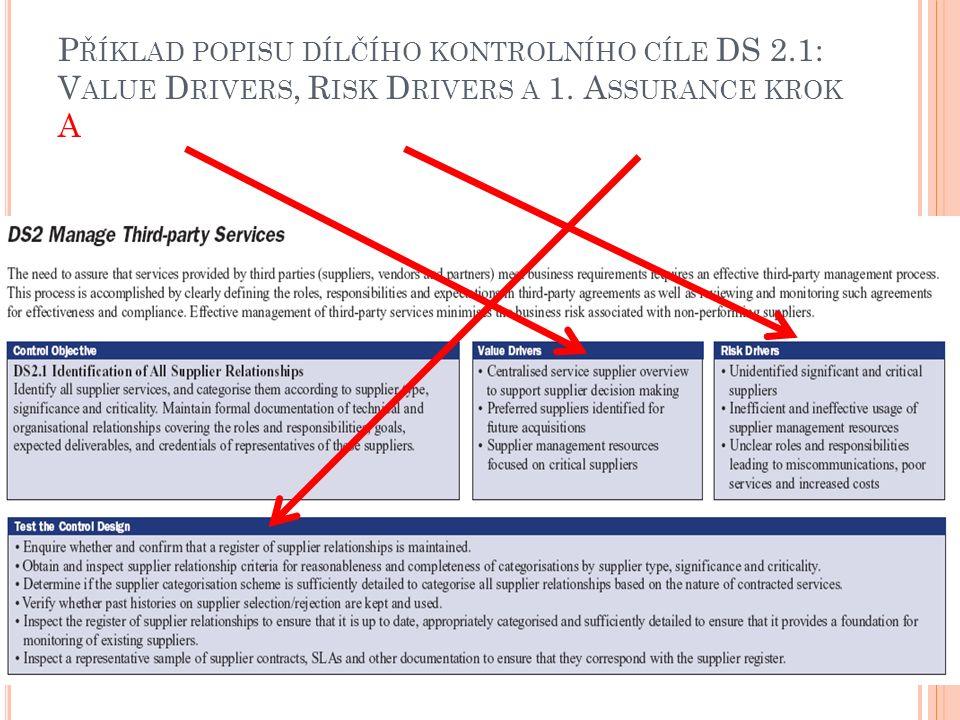 P ŘÍKLAD POPISU DÍLČÍHO KONTROLNÍHO CÍLE DS 2.1: V ALUE D RIVERS, R ISK D RIVERS A 1.