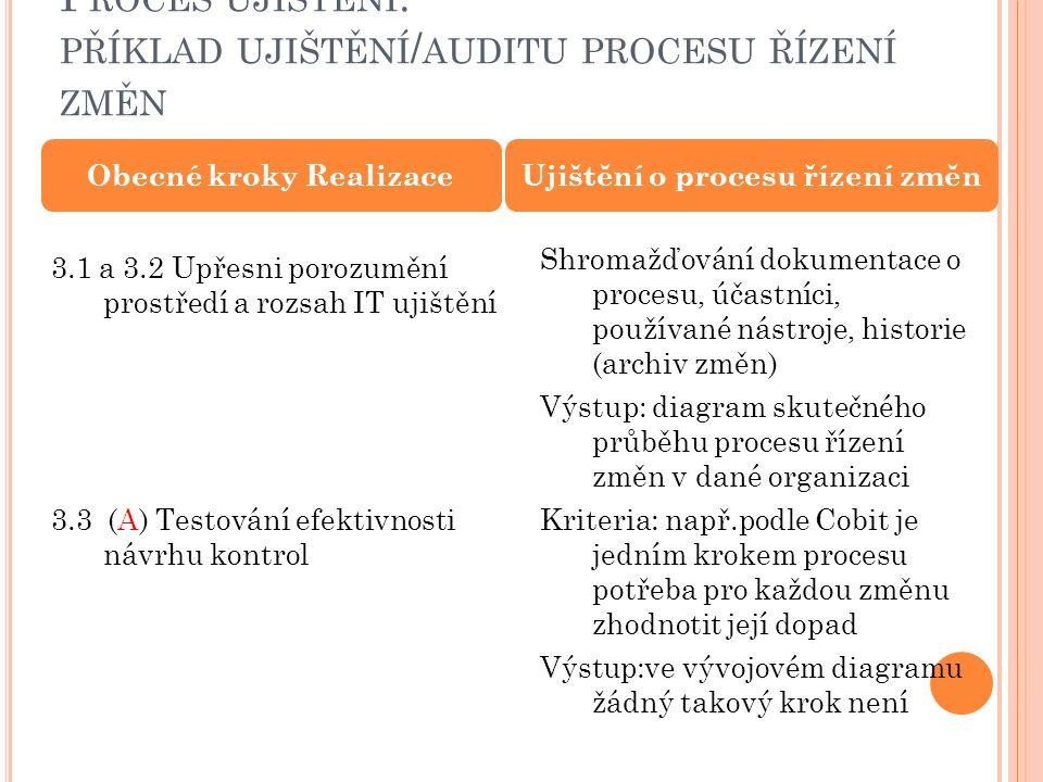 P ROCES UJIŠTĚNÍ : PŘÍKLAD UJIŠTĚNÍ / AUDITU PROCESU ŘÍZENÍ ZMĚN Obecné kroky Realizace 3.1 a 3.2 Upřesni porozumění prostředí a rozsah IT ujištění 3.3 (A) Testování efektivnosti návrhu kontrol Ujištění o procesu řízení změn Shromažďování dokumentace o procesu, účastníci, používané nástroje, historie (archiv změn) Výstup: diagram skutečného průběhu procesu řízení změn v dané organizaci Kriteria: např.podle Cobit je jedním krokem procesu potřeba pro každou změnu zhodnotit její dopad Výstup:ve vývojovém diagramu žádný takový krok není