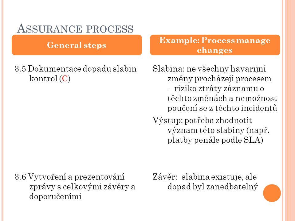 A SSURANCE PROCESS General steps 3.5 Dokumentace dopadu slabin kontrol (C) 3.6 Vytvoření a prezentování zprávy s celkovými závěry a doporučeními Example: Process manage changes Slabina: ne všechny havarijní změny procházejí procesem – riziko ztráty záznamu o těchto změnách a nemožnost poučení se z těchto incidentů Výstup: potřeba zhodnotit význam této slabiny (např.