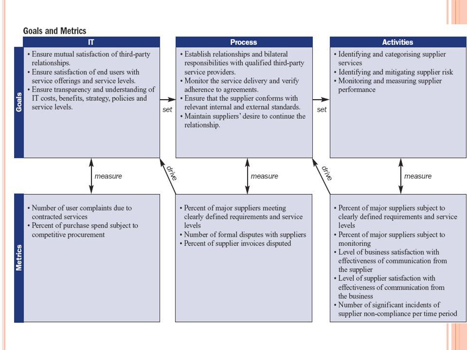 Procesy RizikoOdpovědnost Byl auditován Foromalizovanost Důležitost Realizace IT Někdo jiný Externista Neznámý Proces přijímání studentů na VŠE Proces stanovení rozvrhu Proces zadání závěrečných prací Proces přerušení studia Proces přihlašování k závěrečným zkouškám T ABULKA PRO RYCHLÉ HODNOCENÍ PROCESŮ