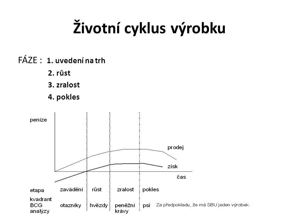 Životní cyklus výrobku FÁZE : 1. uvedení na trh 2. růst 3. zralost 4. pokles