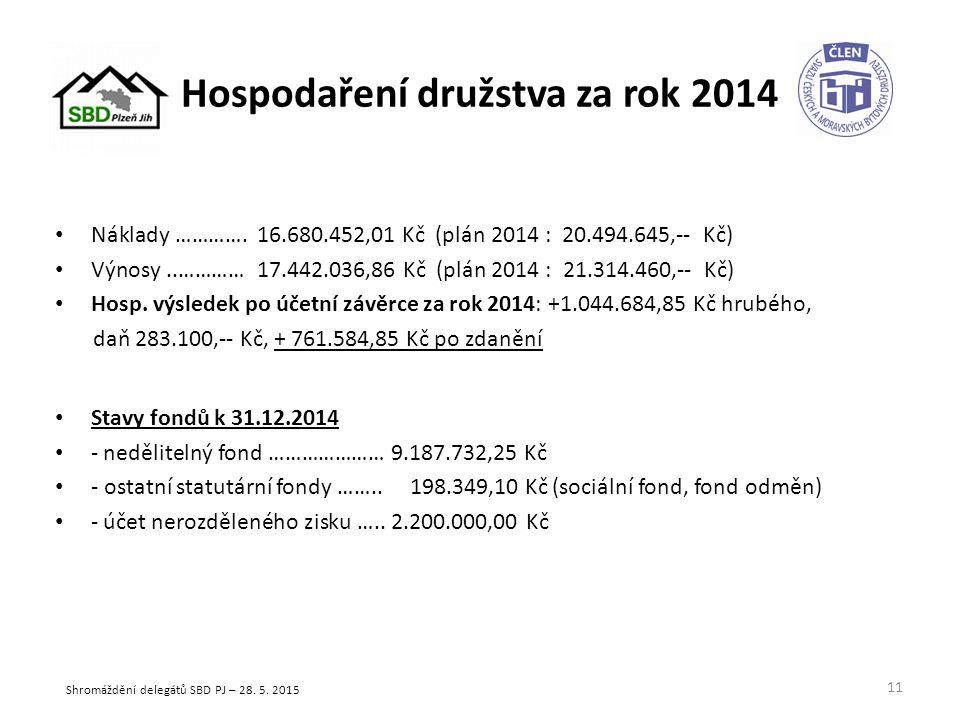 Hospodaření družstva za rok 2014 Náklady ………….