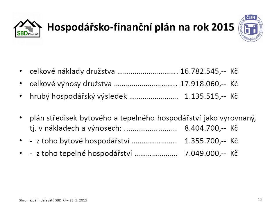Hospodářsko-finanční plán na rok 2015 celkové náklady družstva ………………………….16.782.545,-- Kč celkové výnosy družstva …………………………..17.918.060,-- Kč hrubý hospodářský výsledek …………………….