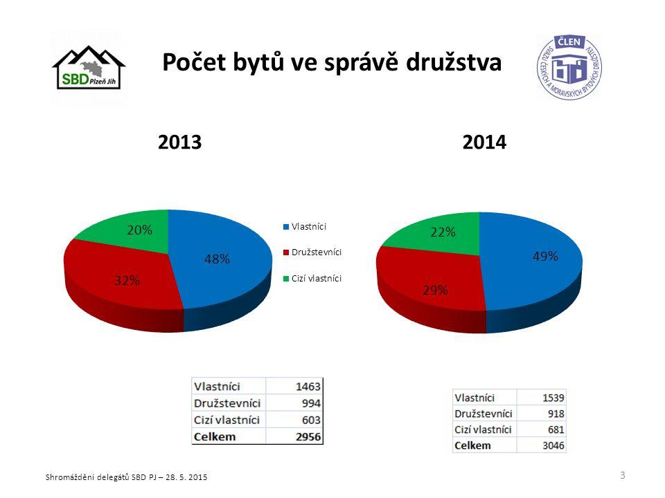 Počet bytů ve správě družstva 20132014 3 Shromáždění delegátů SBD PJ – 28. 5. 2015